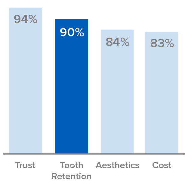 Patients value tooth retention, second only to communication and trust