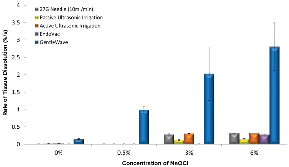 Tissue Dissolution by the Novel GentleWave® System and Sodium Hypochlorite